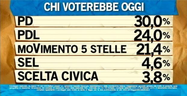 sondaggio ipsos per ballarò pd pdl m5s intenzioni voto