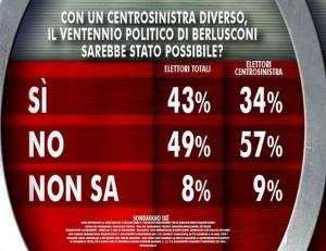 Sondaggio Ixè per Agorà, Berlusconi con un centrosinistra diverso.