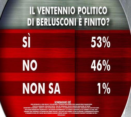 Sondaggio Ixè per Agorà, fine del ventennio di Berlusconi.
