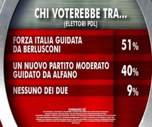 Sondaggio Ixè per Agorà, Berlusconi o Alfano?
