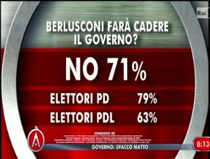 Sondaggio Ixè per Agorà, Berlusconi e il Governo.