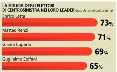 Sondaggio Piepoli per La Stampa, fiducia nei leader per gli elettori di centrosinistra.