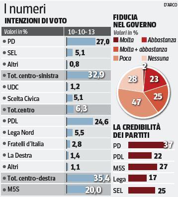 Sondaggio Swg per il Corriere, intenzioni di voto.