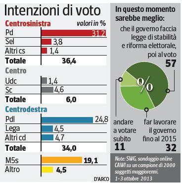 Sondaggio swg per il Corriere della Sera.