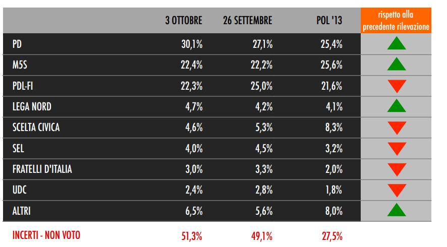 sondaggio tecné per sky tg24 pd pdl m5s