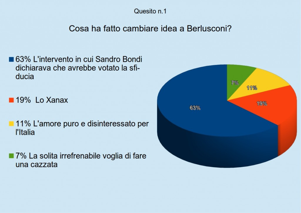 sondaggio2quesito1