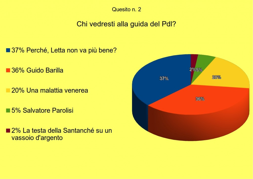sondaggio2quesito2
