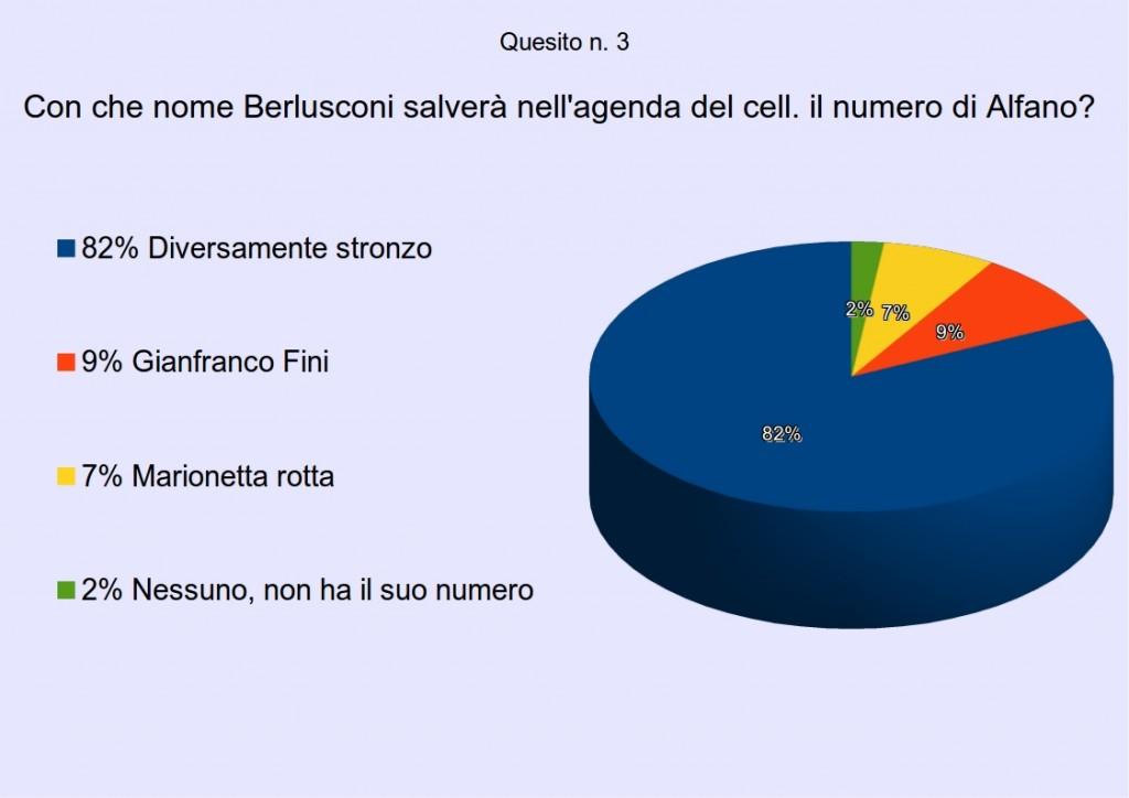 sondaggio2quesito3