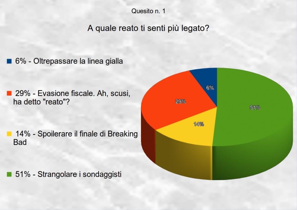 sondaggio3quesito1