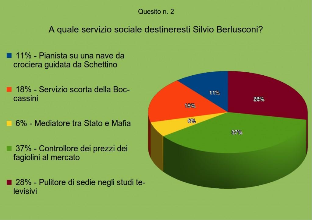 sondaggio3quesito2