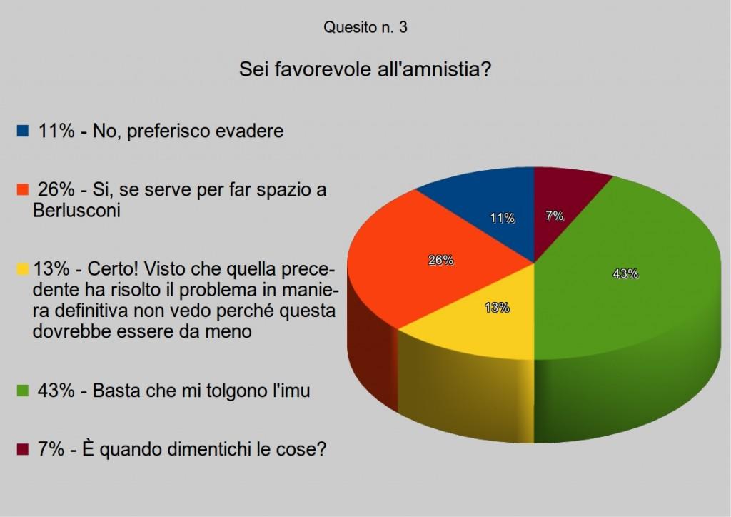 sondaggio3quesito3