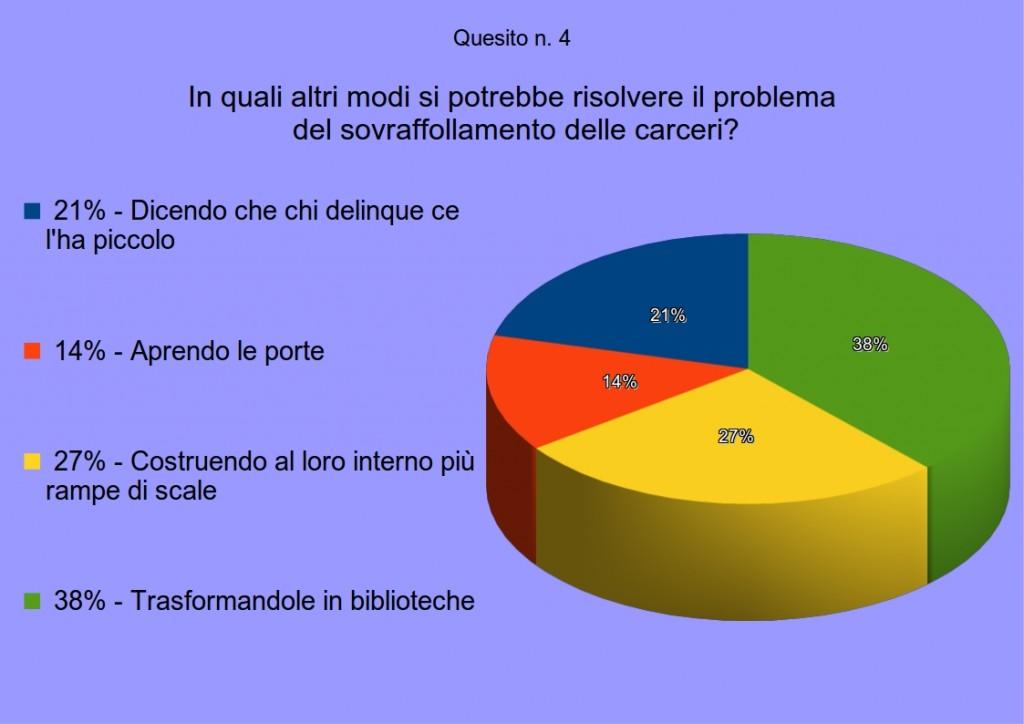 sondaggio3quesito4