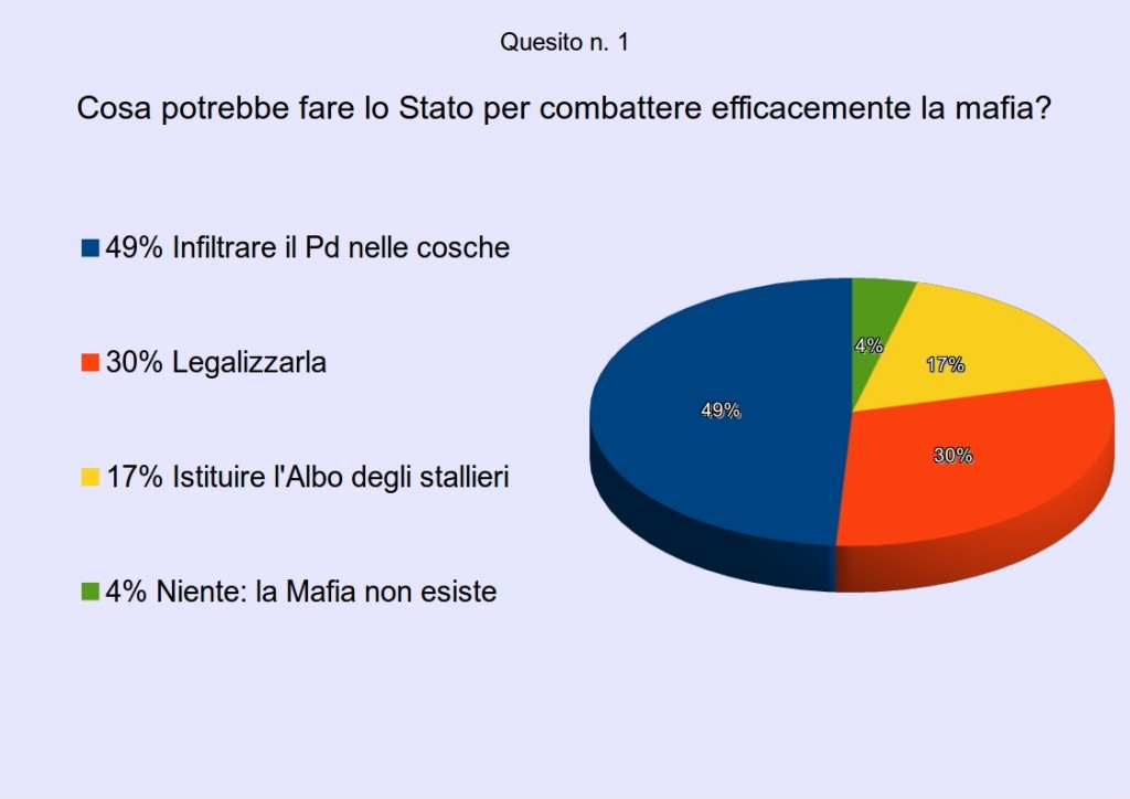 sondaggiomafia1