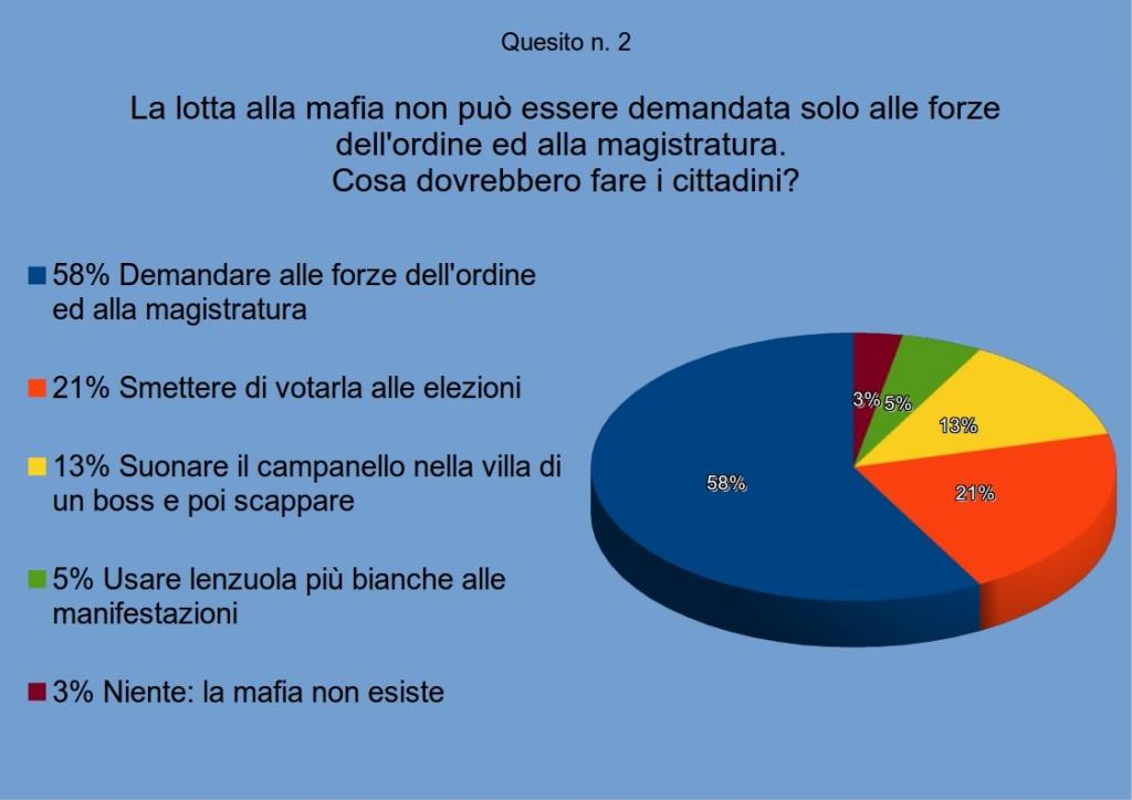 sondaggiomafia2