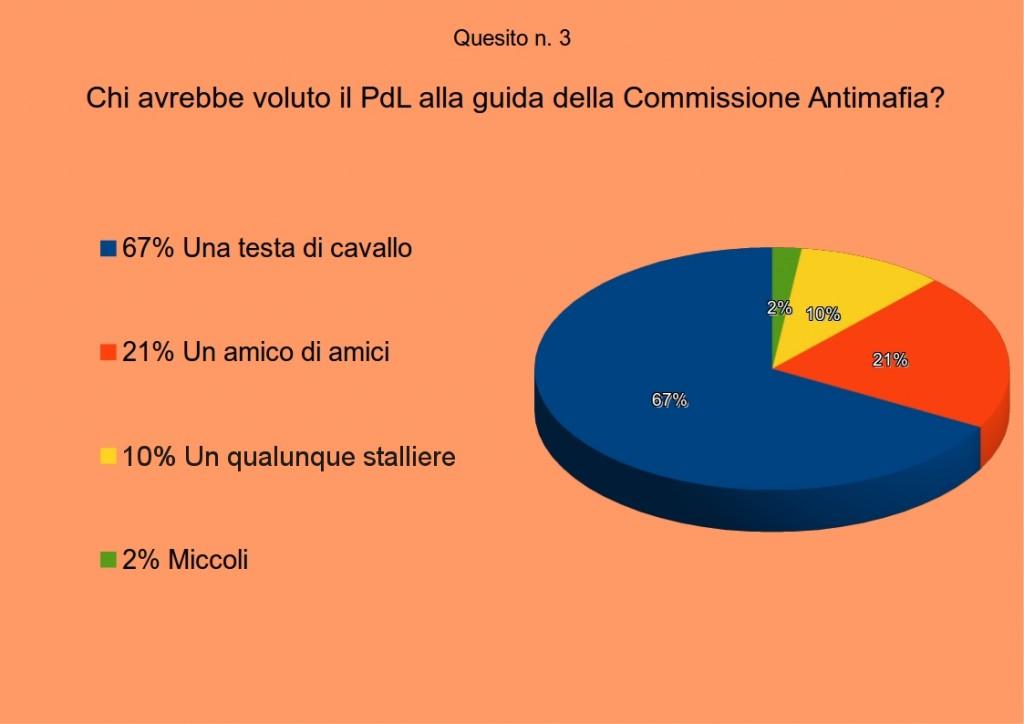 sondaggiomafia3