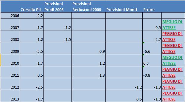 tabella prev PIL (1)