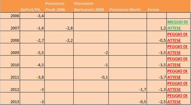 tabella prev deficit