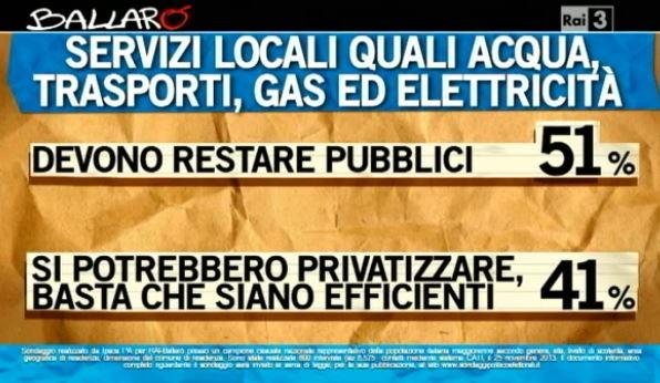 Sondaggio Ipsos per Ballarò, privatizzazione dei servizi locali.
