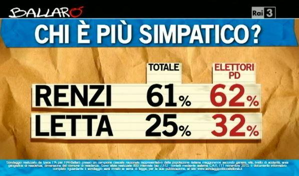 Sondaggio Ipsos per Ballarò, più simpatico tra Renzi e Letta.