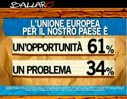 Sondaggio Ipsos per Ballarò, percezione dell'Unione Europea.