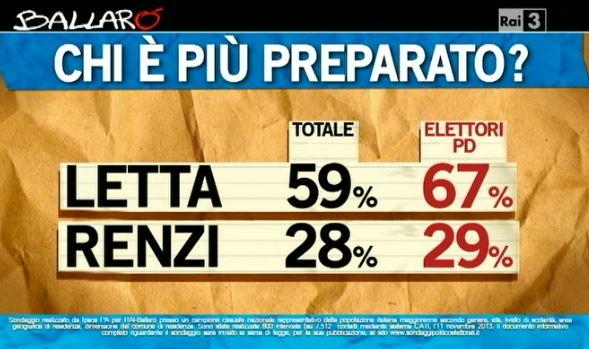Sondaggio Ipsos per Ballarò, più preparato tra Renzi e Letta.