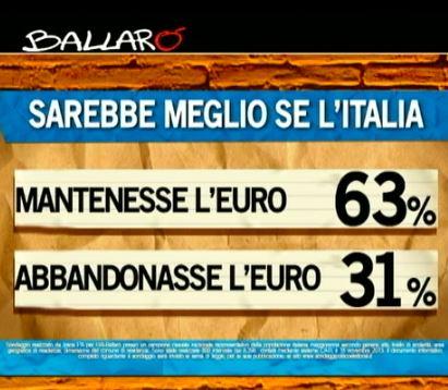 Sondaggio Ipsos per Ballarò, mantenimento dell'Euro.