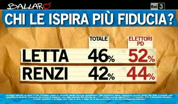 Sondaggio Ipsos per Ballarò, chi ha più fiducia tra Renzi e Letta.