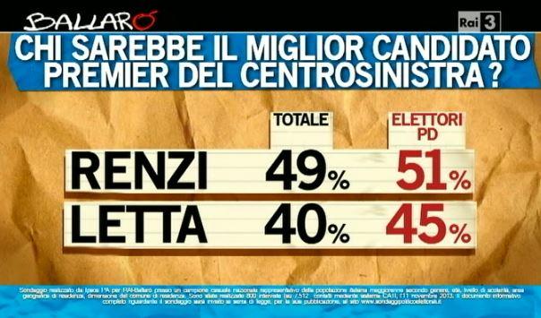Sondaggio Ipsos per Ballarò, miglior candidato premier tra Renzi e Letta.