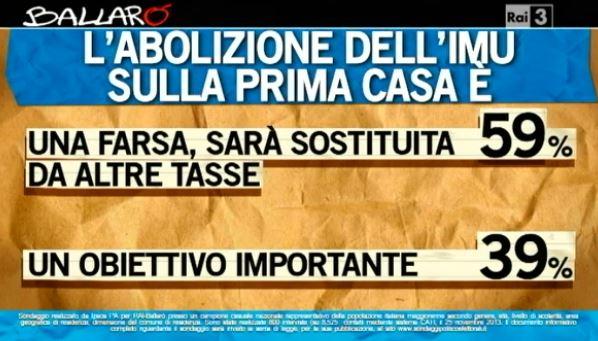 Sondaggio Ipsos per Ballarò, abolizione dell'Imu.