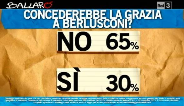 Sondaggio Ipsos per Ballarò, grazia a Berlusconi.