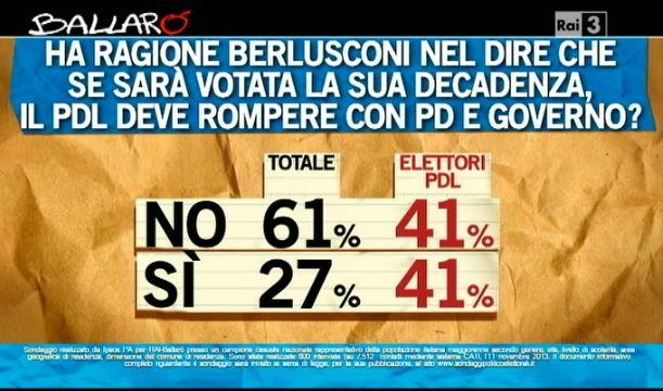 Sondaggio Ipsos per Ballarò, decadenza di Berlusconi e conseguenze per il Governo.