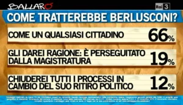 Sondaggio Ipsos per Ballarò, trattamento di Berlusconi.