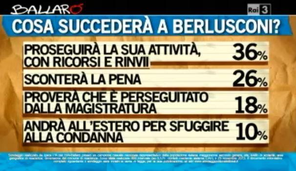 Sondaggio Ipsos per Ballarò, futuro di Berlusconi.