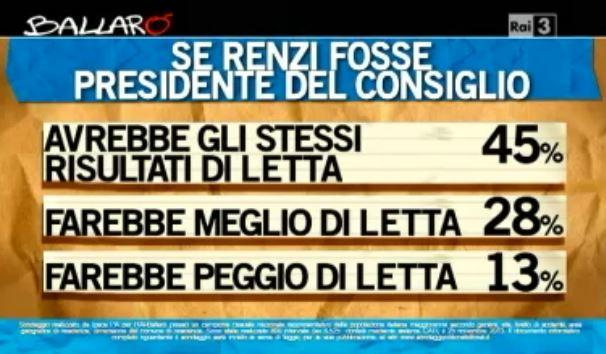 Sondaggio Ipsos per Ballarò, se Renzi fosse premier al posto di Letta.