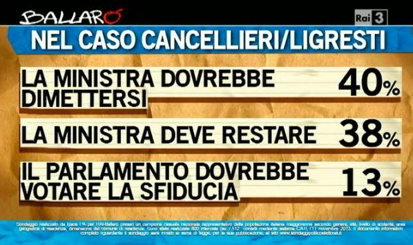 Sondaggio Ipsos per Ballarò, caso Cancellieri.