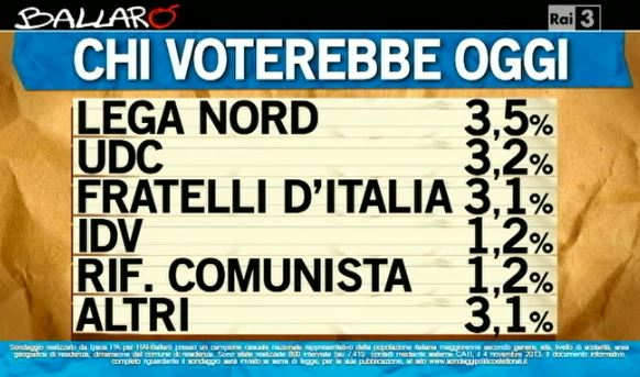 Sondaggio Ipsos per Ballarò, intenzioni di voto ai partiti.