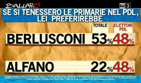 Sondaggio Ipsos per Ballarò, primarie del PDL.