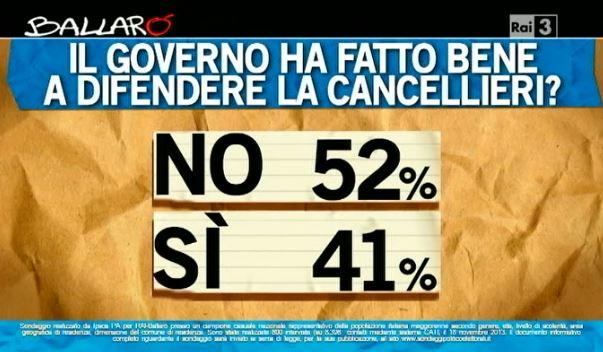 Sondaggio Ipsos per Ballarò, Governo sul caso Cancellieri.