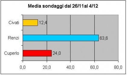 media sondaggi primarie pd
