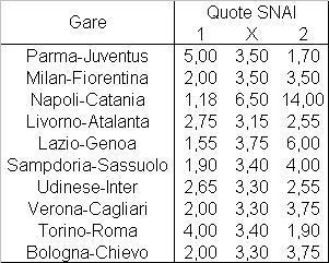 Il programma dell'undicesima giornata di Serie A