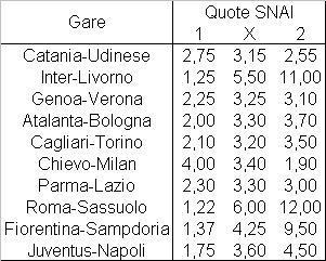 Il programma della dodicesima giornata di Serie A