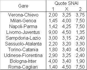 Il programma della tredicesima giornata di Serie A
