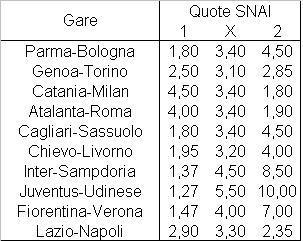 Il programma della quattordicesima giornata di Serie A