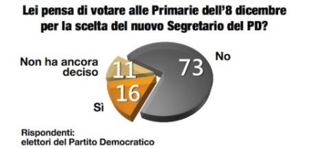 sondaggio Demopolis