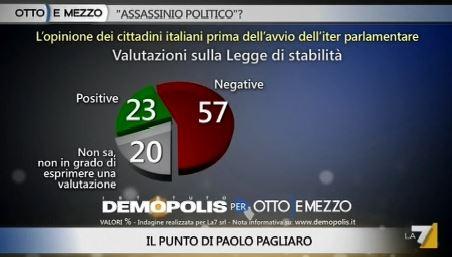 Sondaggio Demopolis per Ottoemezzo, opinioni sulla legge di stabilità.