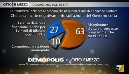 Sondaggio Demopolis per Ottoemezzo, problemi della maggioranza.