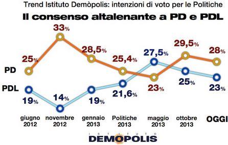 Sondaggio Demopolis, trend di PD e PDL da Giugno 2012 ad oggi.