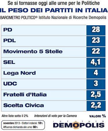 Sondaggio Demopolis, intenzioni di voto ai partiti.