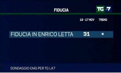 sondaggio emg per tg la7