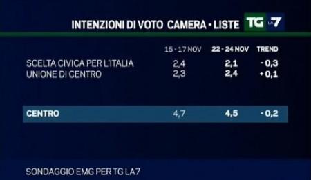 sondaggio emg tg la7 udc scelta civica